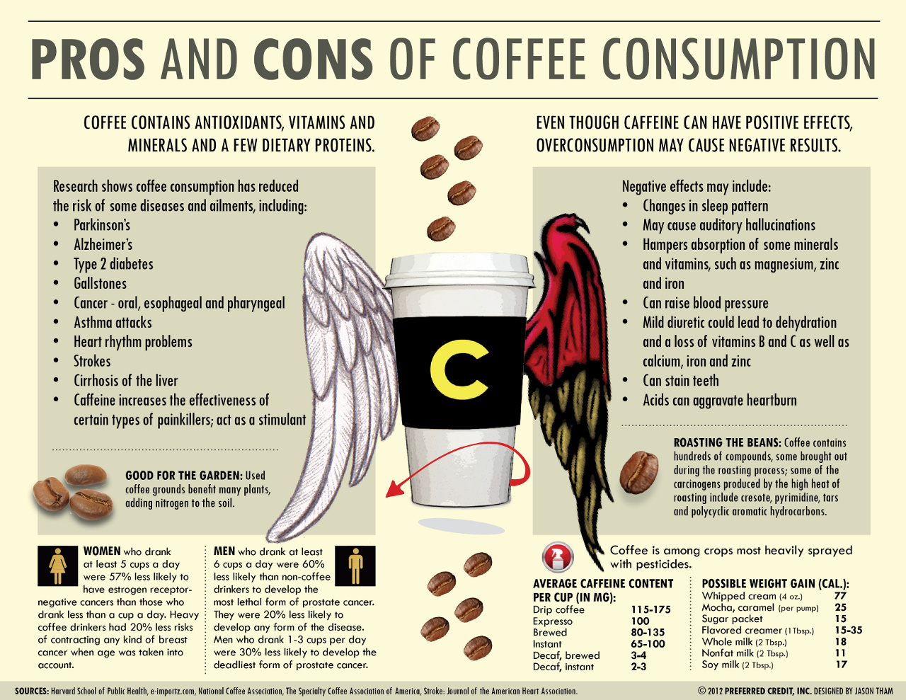 **BM8 Plus** - Page 13 Pros-and-cons-of-coffee-consumption