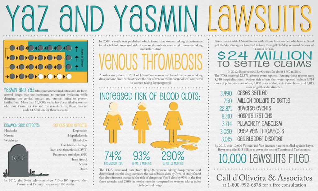 yaz-yasmin-lawyer-venous-thrombosis-side-effects-infographic